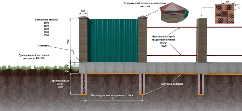 Как своими руками залить фундамент под забор из профлиста (профнастила)