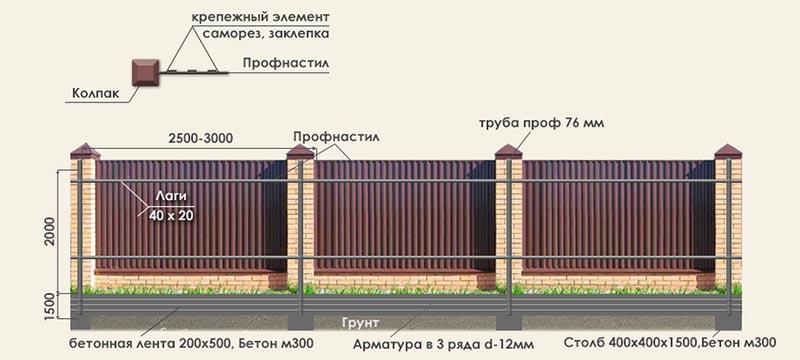 Общий план забора из металлопрофиля с размерами