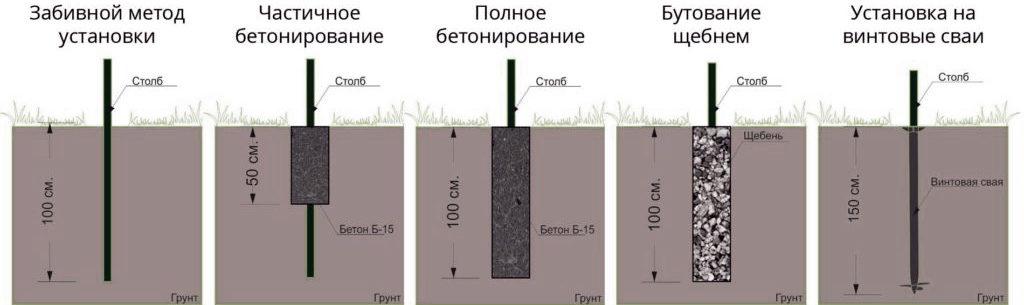 Пошаговая инструкция бетонирования столбов для ограждения - финская технология