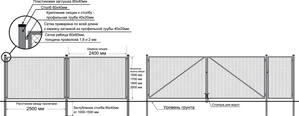 Способы крепежа сетки рабицы к профильной трубе и деревянным столбам