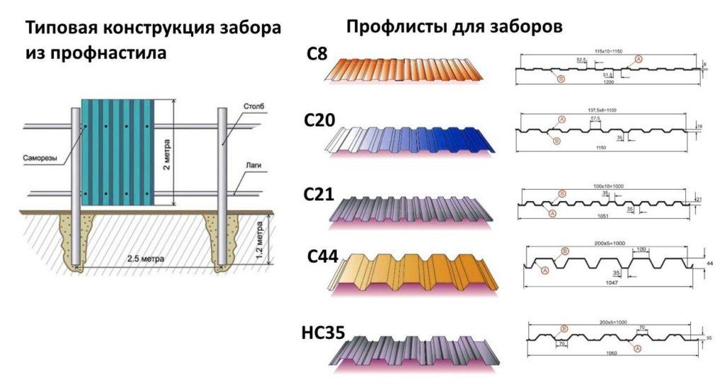 Какой лучше металлопрофиль выбрать для забора: выбор покрытия и проверка толщины профлиста
