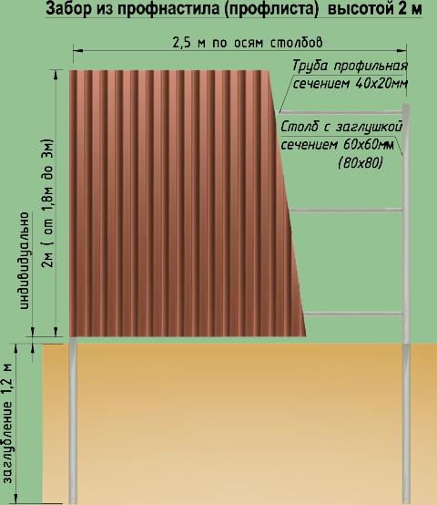 Какой ширины делать забор из профлиста: стандартный размер профнастила