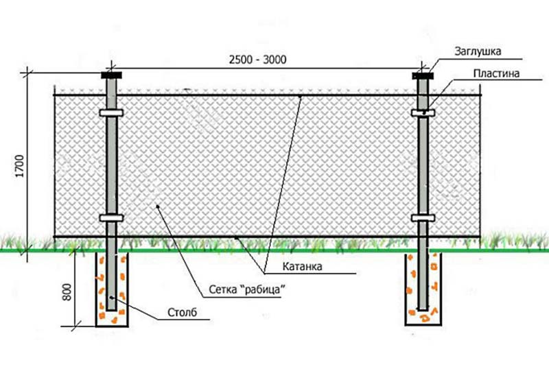 Какие столбы лучше ставить для забора из сетки рабицы и через сколько метров