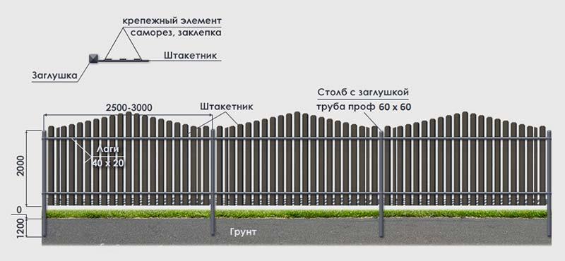 Через сколько ставить столбы на забор